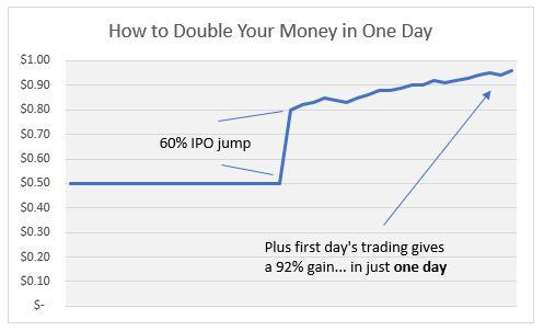 Juva IPO Gain Day 1