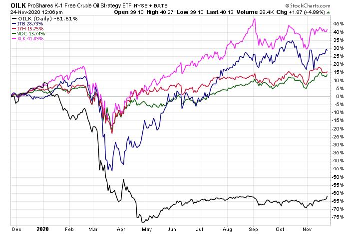 ETF comparison (Oil)