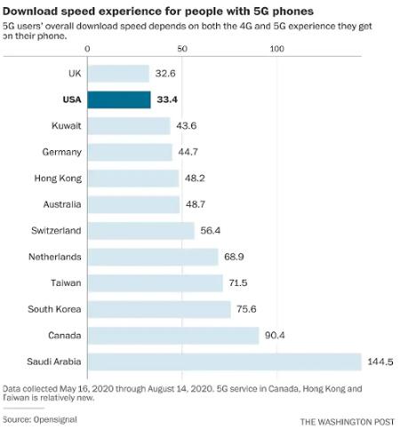 5g speeds by nation q4 2020