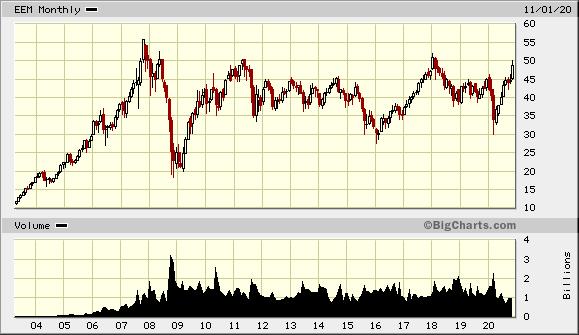 EEM Chart