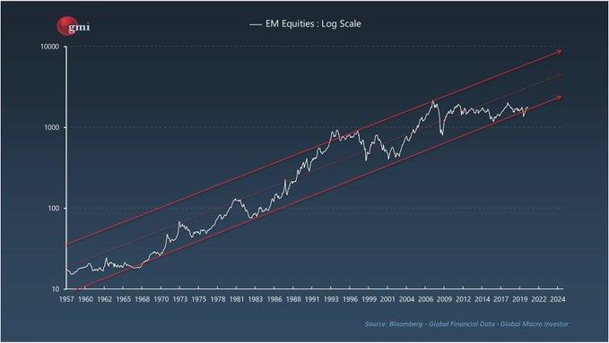 EM Long Term Chart