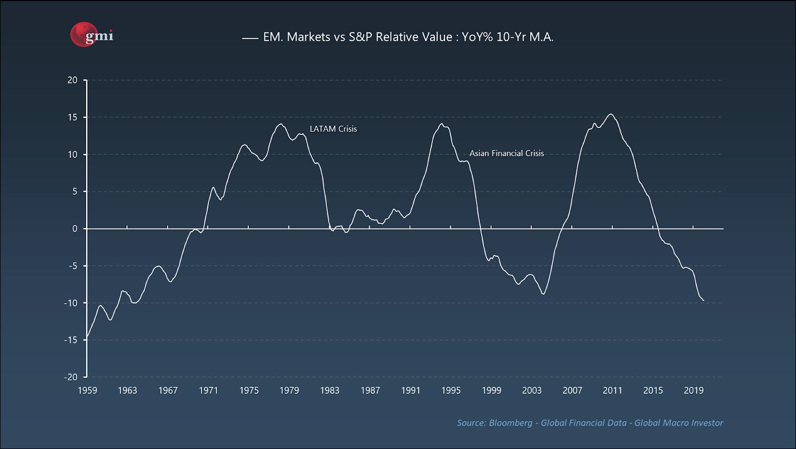 EM Value V. S&P 500