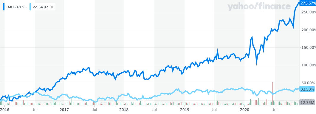 zoom and lyft stock chart