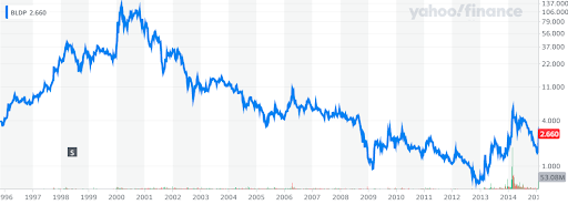 ballard share price