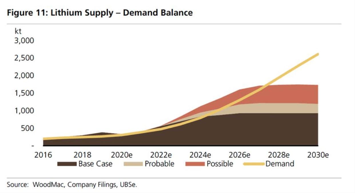 Lithium supply chart