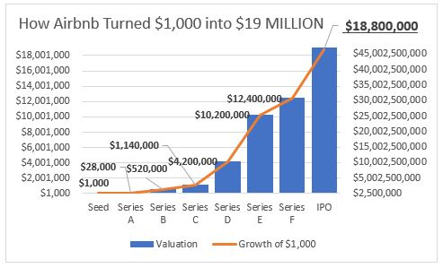 airbnb ipo growth of 1k