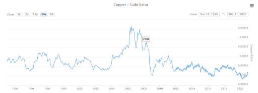Copper Prediction Chart