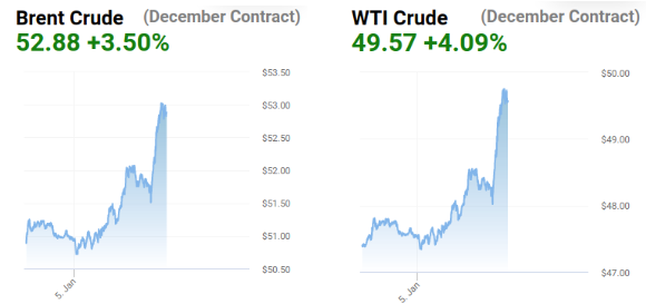WTI Brent 1 day Jan 5