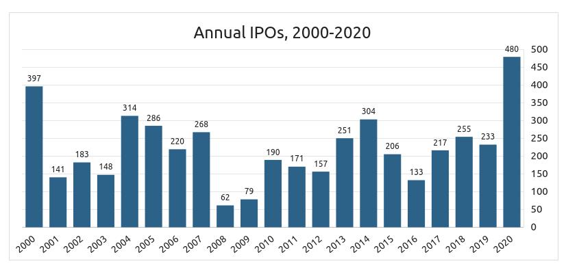 IPO Data