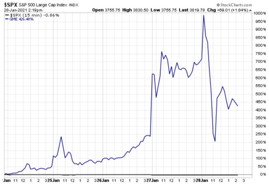 S&P 1 Week