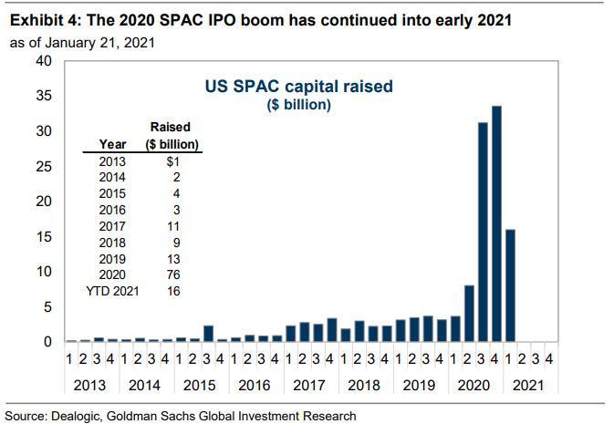 SPAC Money