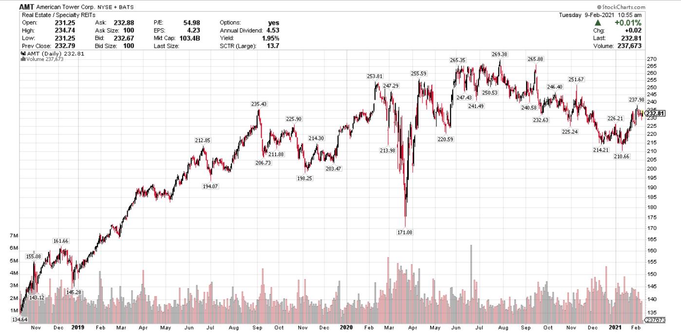 AMT 2.5 Year Chart