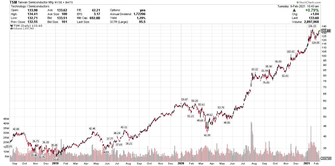 TSM 2.5 Year Chart