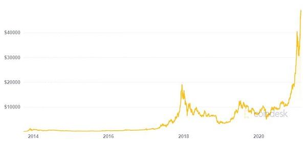 btc price to 2-17-2020