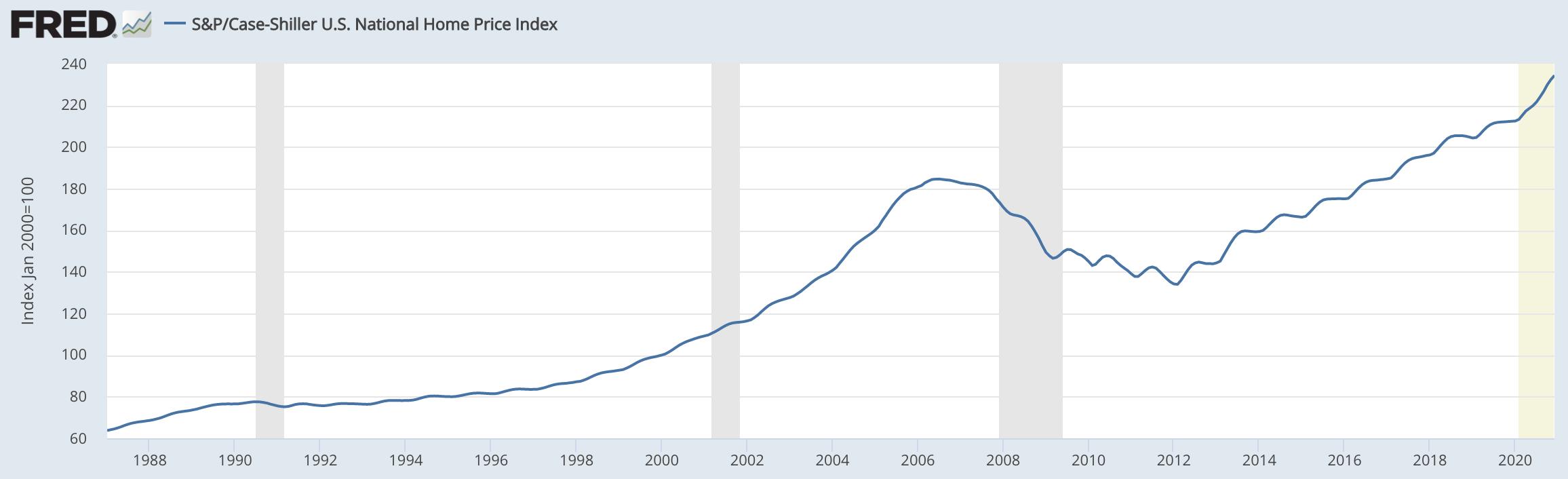 Case Schiller Home Price Index 1988 2020