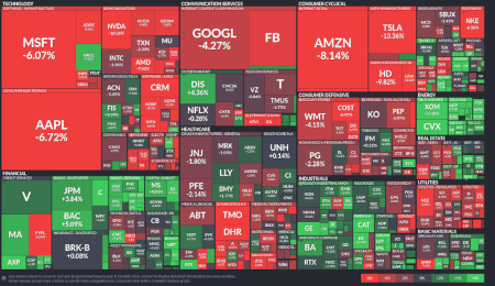Heat Map Value Stocks
