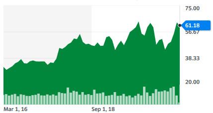 intc 5 yr chart