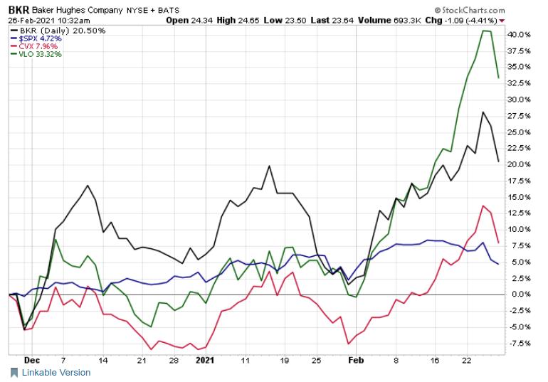 Oil Stocks S&P 500
