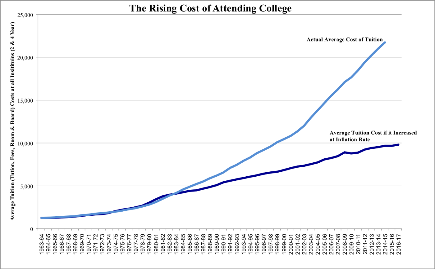 Rising College Tuition Costs
