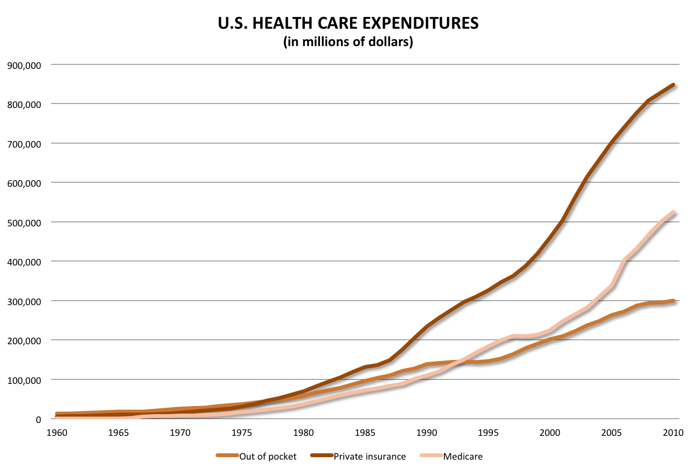 Rising Healthcare Costs 2