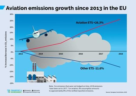 airplane emissions 2013-2018
