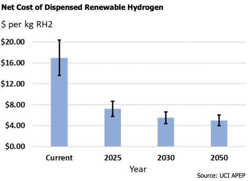 net cost, hydrogen, graph,