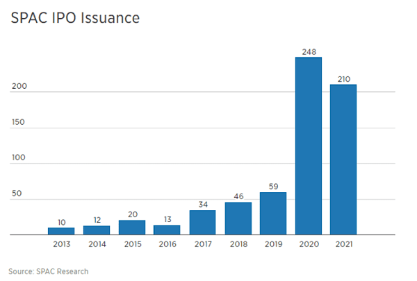 SPAC Issuance
