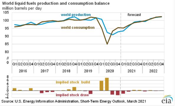 oil demand 1