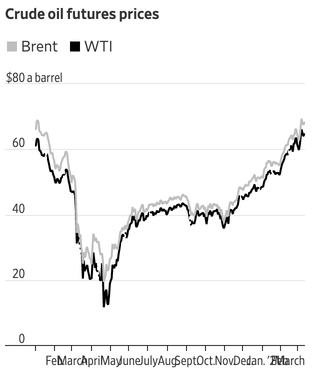 Oil Prices March 21