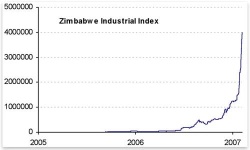 Zim inflation chart