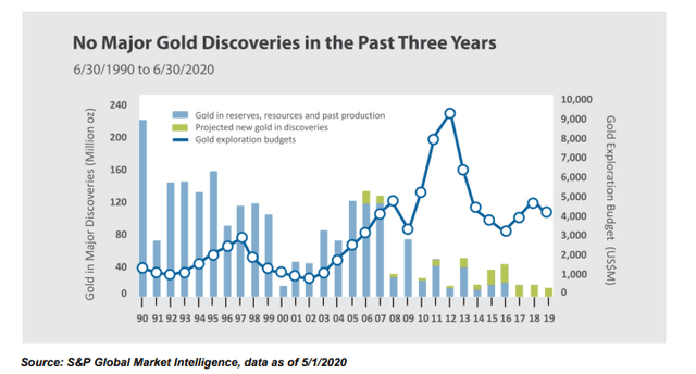 Gold discovery rate