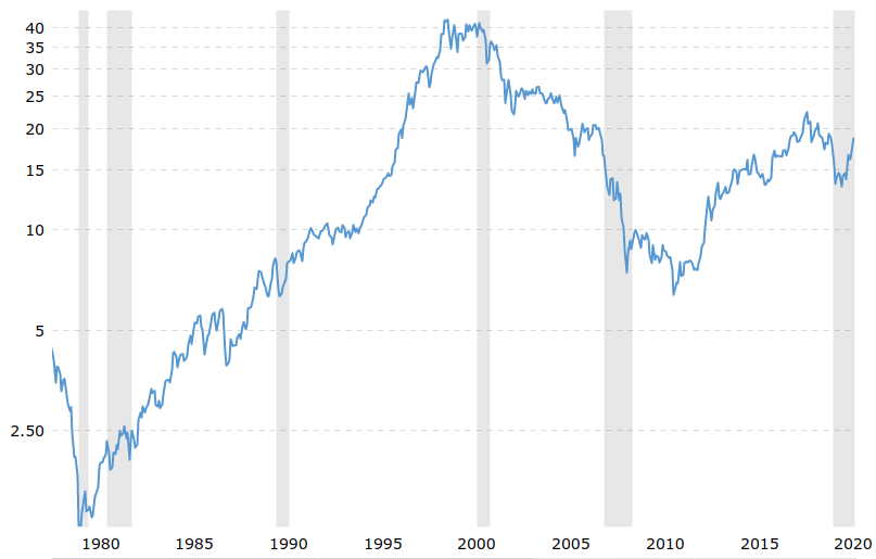 Price of Gold Relative to Dow Jones