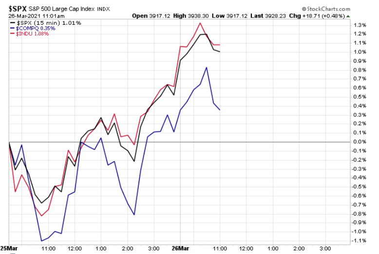 US Indexes march 25 2020