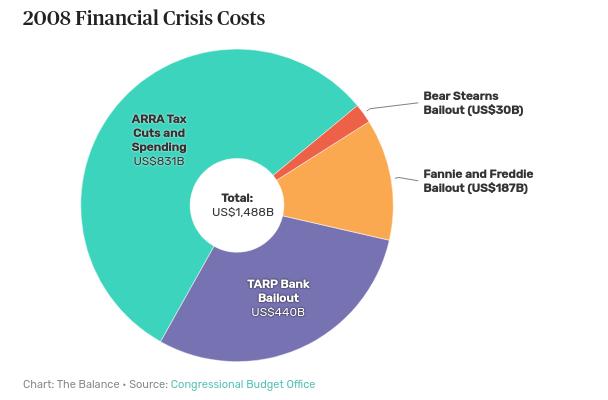2008 Crisis Cost/Loss