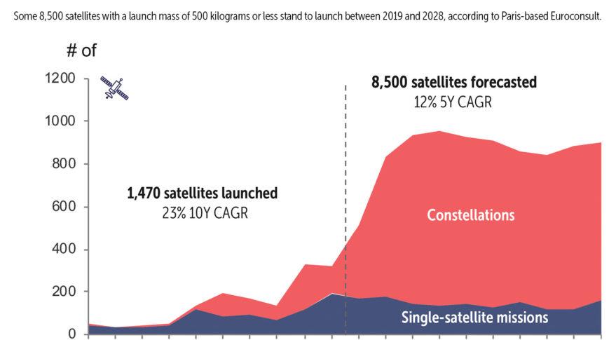 Euroconsult Satellites