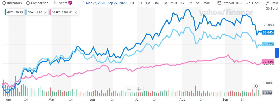 Gold vs S&P500