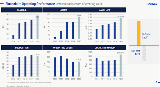 Roxgold Financial and operating performance