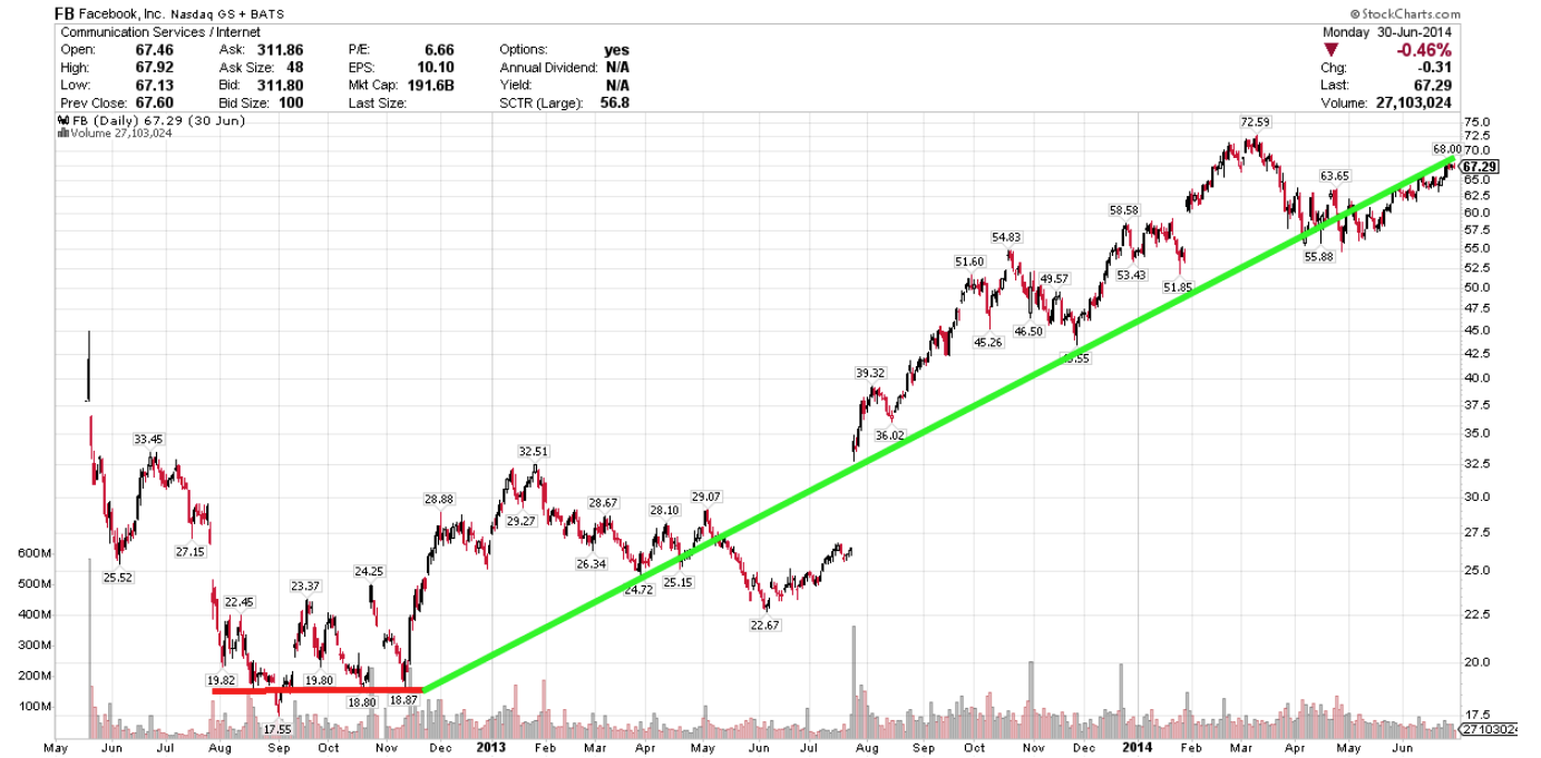 Facebook IPO chart