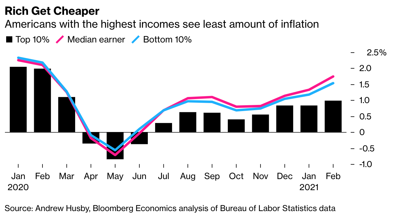 Inflation by Class