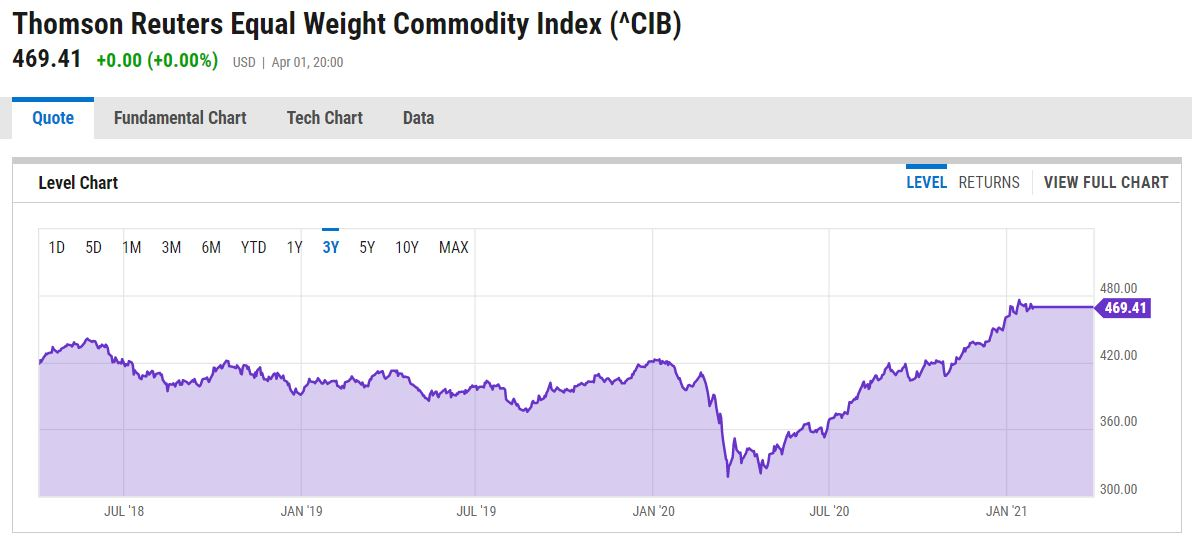 Reuter Commodities Index