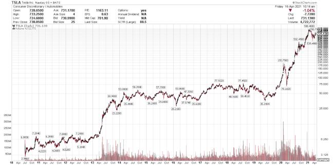 TSLA Max Chart