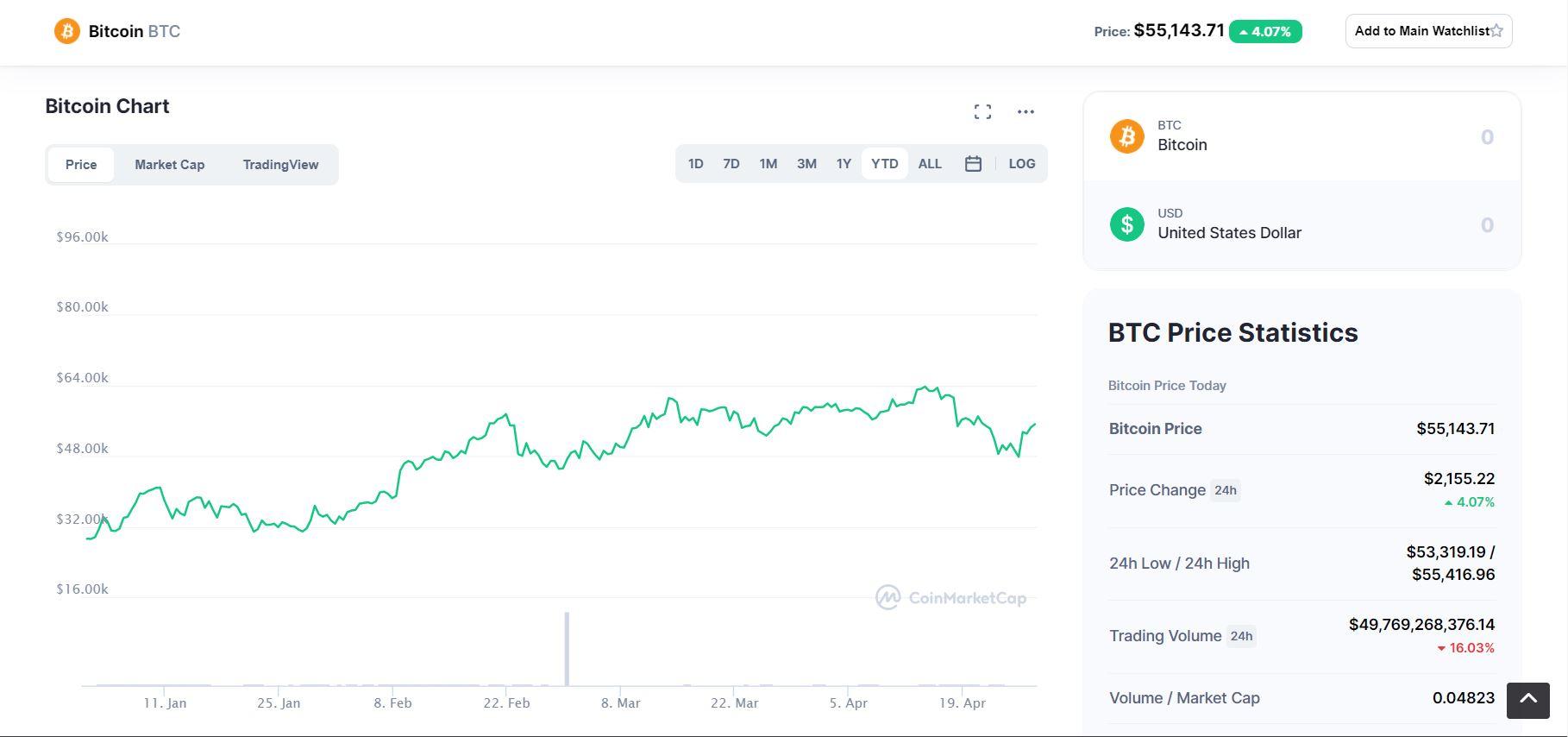 Bitcoin YTD 2021