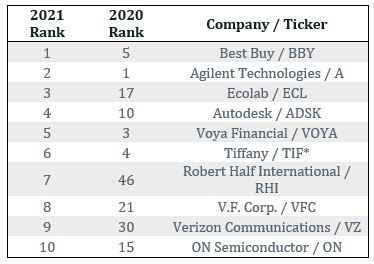 2021 10 Most Sustainable Companies