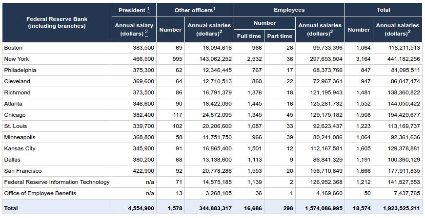 Fed President Salaries