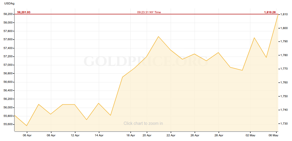 Gold Price One Month 5/6/21
