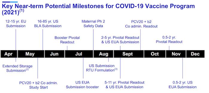 Pfizer Covid Timeline