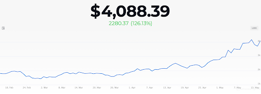 Ethereum chart may 2021