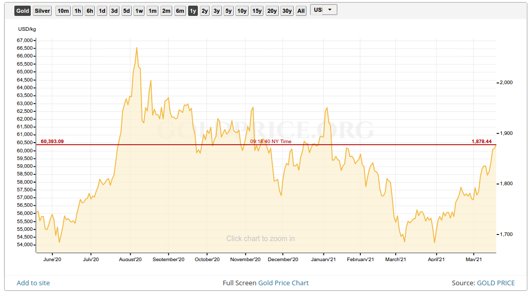 Gold Price One Year May 21