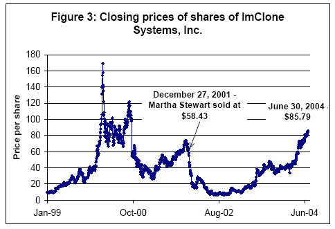 ImClone Chart