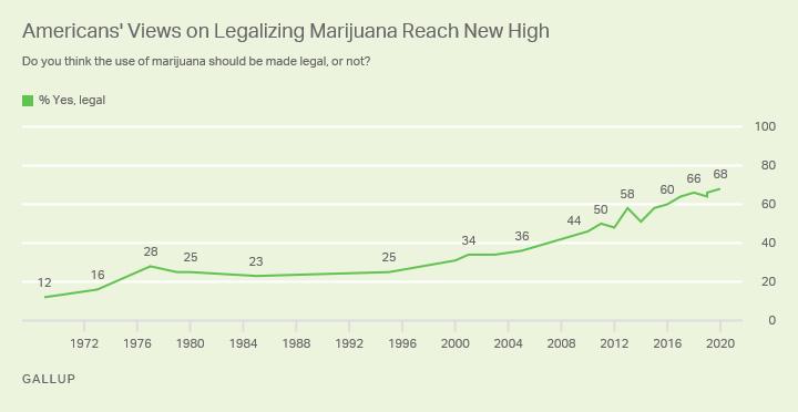 cannabis gallup